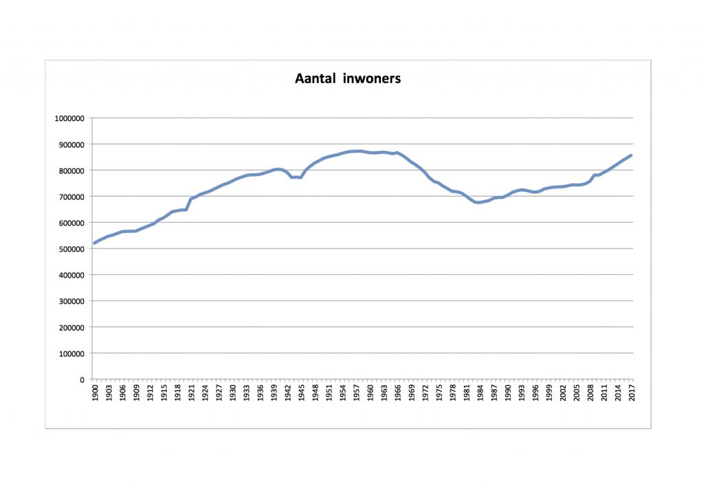 bevolkingsgroei Amsterdam